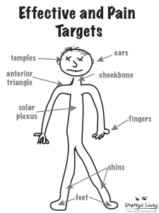 Effective Pain Targets