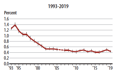 Geeking out on safety statistics: graph of rate of violent crime in USA, 1993-2019